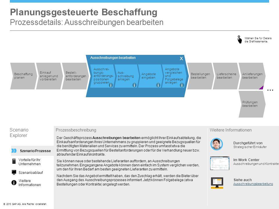 Planungsgesteuerte Beschaffung Prozessdetails: Ausschreibungen bearbeiten