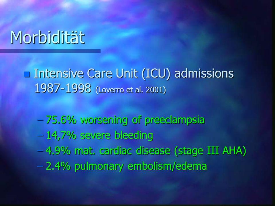 Morbidität Intensive Care Unit (ICU) admissions 1987-1998 (Loverro et al. 2001) 75.6% worsening of preeclampsia.