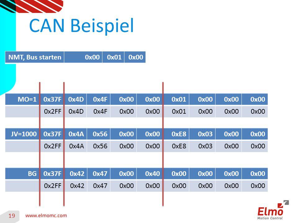 CAN Beispiel NMT, Bus starten 0x00 0x01 MO=1 0x37F 0x4D 0x4F 0x00 0x01