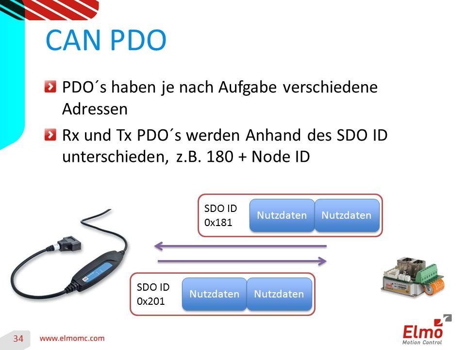 CAN PDO PDO´s haben je nach Aufgabe verschiedene Adressen