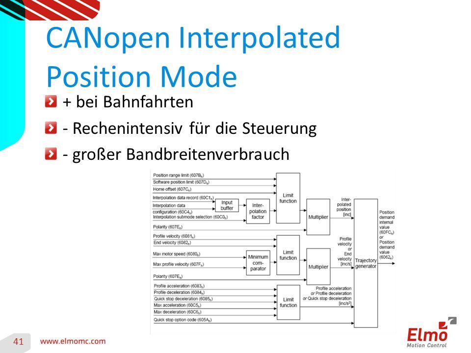 CANopen Interpolated Position Mode