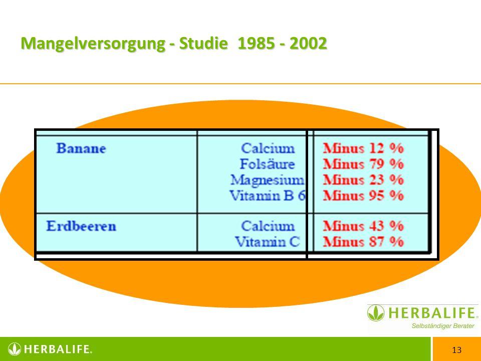 Mangelversorgung - Studie 1985 - 2002