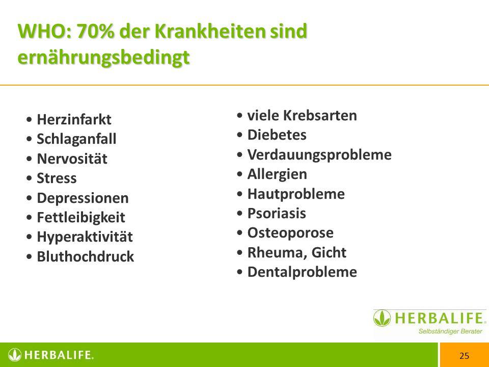 WHO: 70% der Krankheiten sind ernährungsbedingt