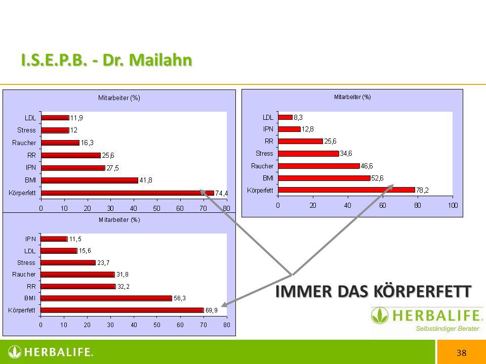 I.S.E.P.B. - Dr. Mailahn IMMER DAS KÖRPERFETT