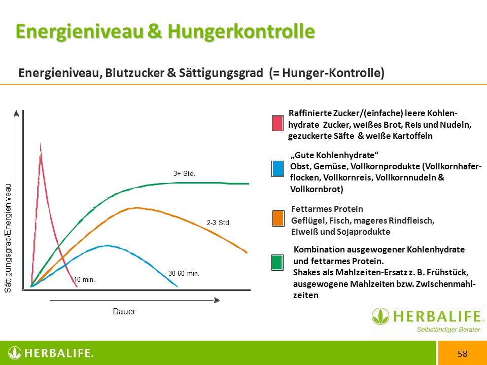 Energieniveau, Blutzucker & Sättigungsgrad (= Hunger-Kontrolle)