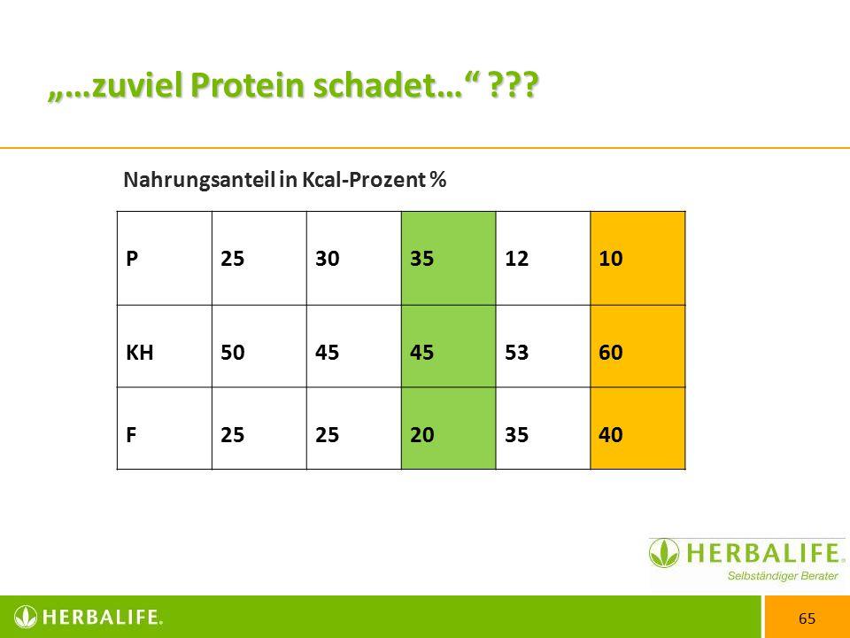 """""""…zuviel Protein schadet…"""