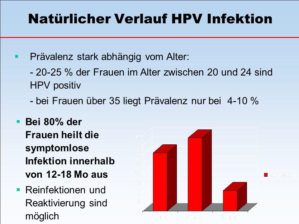 Natürlicher Verlauf HPV Infektion