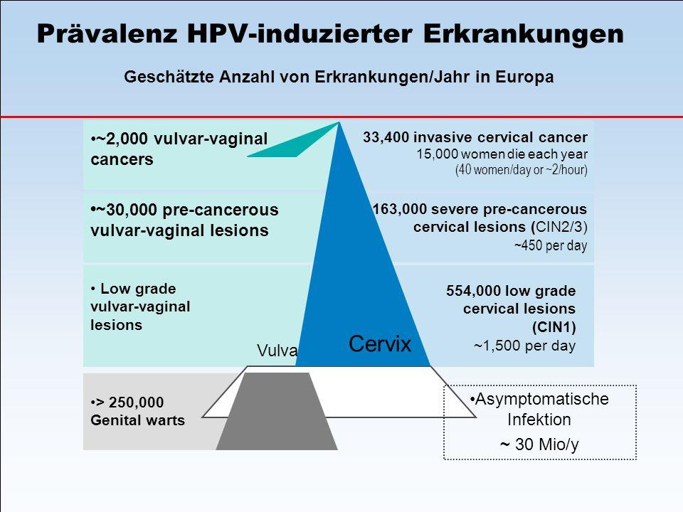 Prävalenz HPV-induzierter Erkrankungen