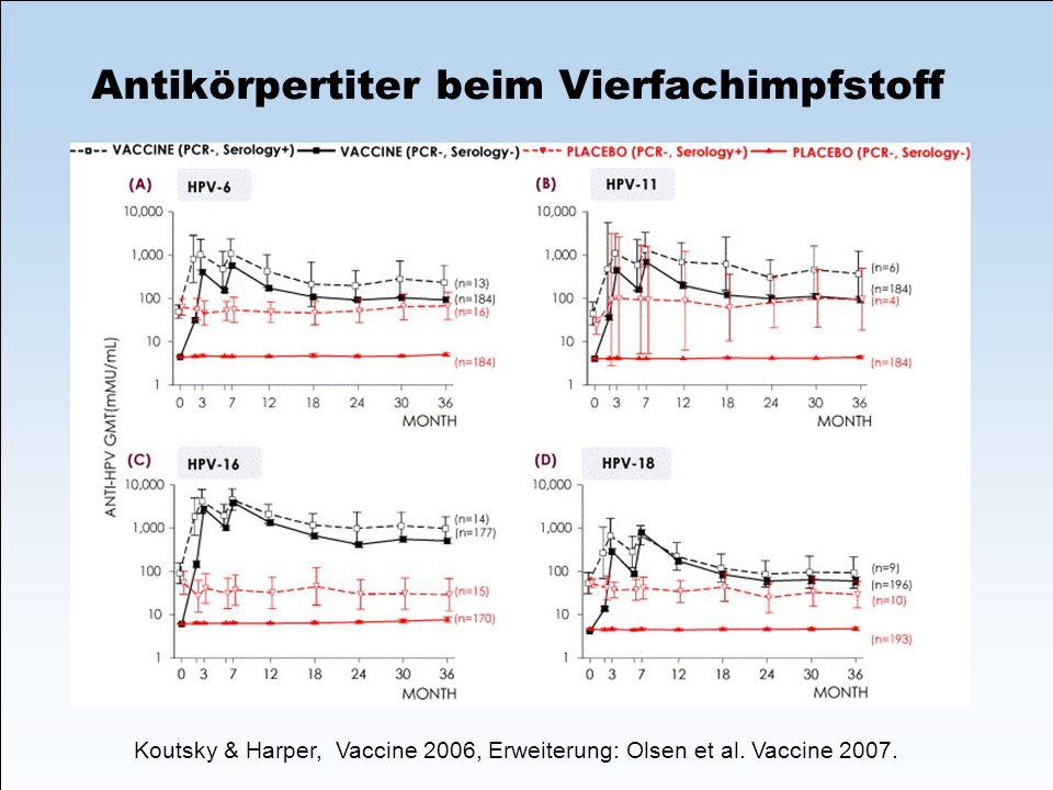 Antikörpertiter beim Vierfachimpfstoff