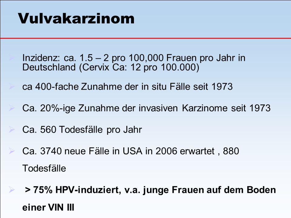 Vulvakarzinom Inzidenz: ca. 1.5 – 2 pro 100,000 Frauen pro Jahr in Deutschland (Cervix Ca: 12 pro 100.000)