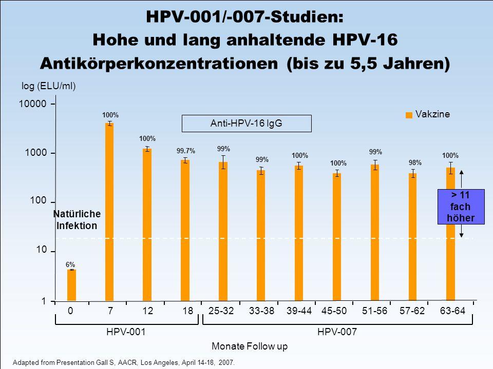 HPV-001/-007-Studien: Hohe und lang anhaltende HPV-16 Antikörperkonzentrationen (bis zu 5,5 Jahren)