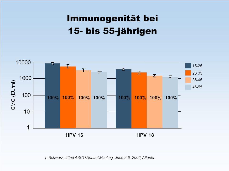 Immunogenität bei 15- bis 55-jährigen