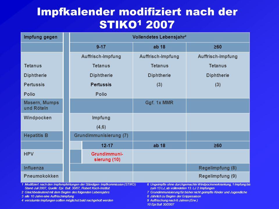 Impfkalender modifiziert nach der STIKO1 2007