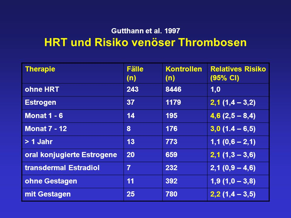 Gutthann et al. 1997 HRT und Risiko venöser Thrombosen