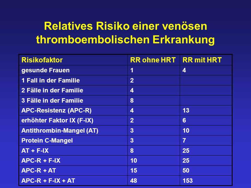 Relatives Risiko einer venösen thromboembolischen Erkrankung