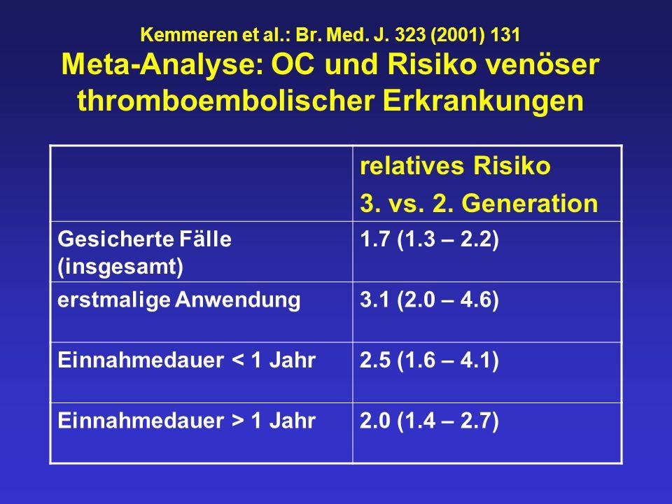 relatives Risiko 3. vs. 2. Generation Gesicherte Fälle (insgesamt)