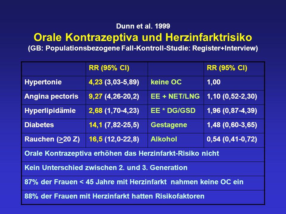 Dunn et al. 1999 Orale Kontrazeptiva und Herzinfarktrisiko (GB: Populationsbezogene Fall-Kontroll-Studie: Register+Interview)