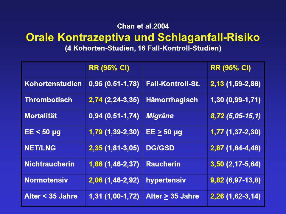 Chan et al.2004 Orale Kontrazeptiva und Schlaganfall-Risiko (4 Kohorten-Studien, 16 Fall-Kontroll-Studien)