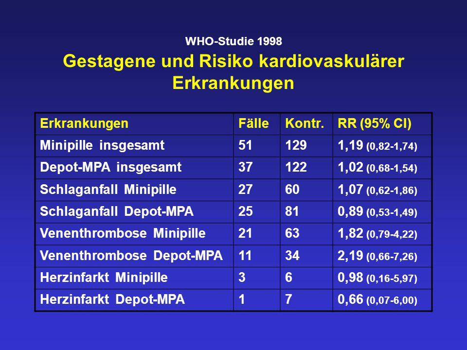 WHO-Studie 1998 Gestagene und Risiko kardiovaskulärer Erkrankungen