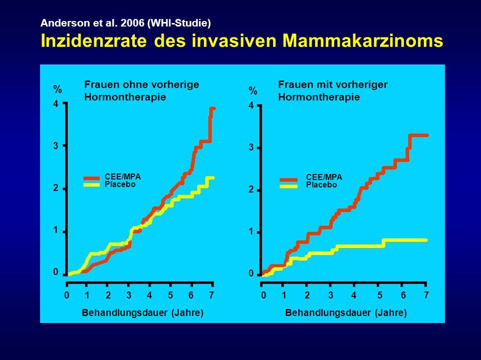 Inzidenzrate des invasiven Mammakarzinoms