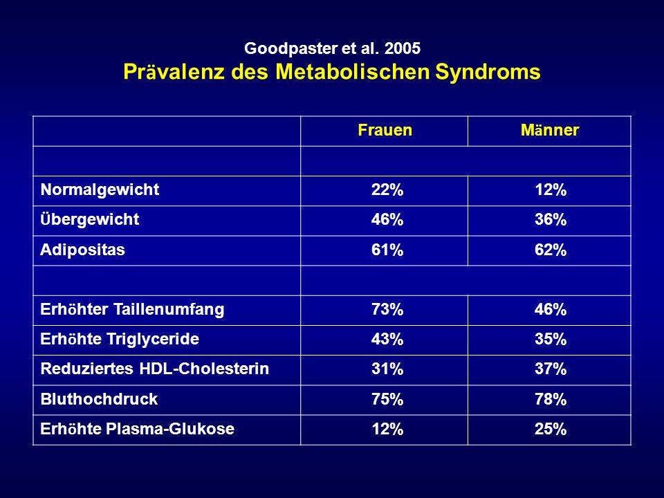 Goodpaster et al. 2005 Prävalenz des Metabolischen Syndroms