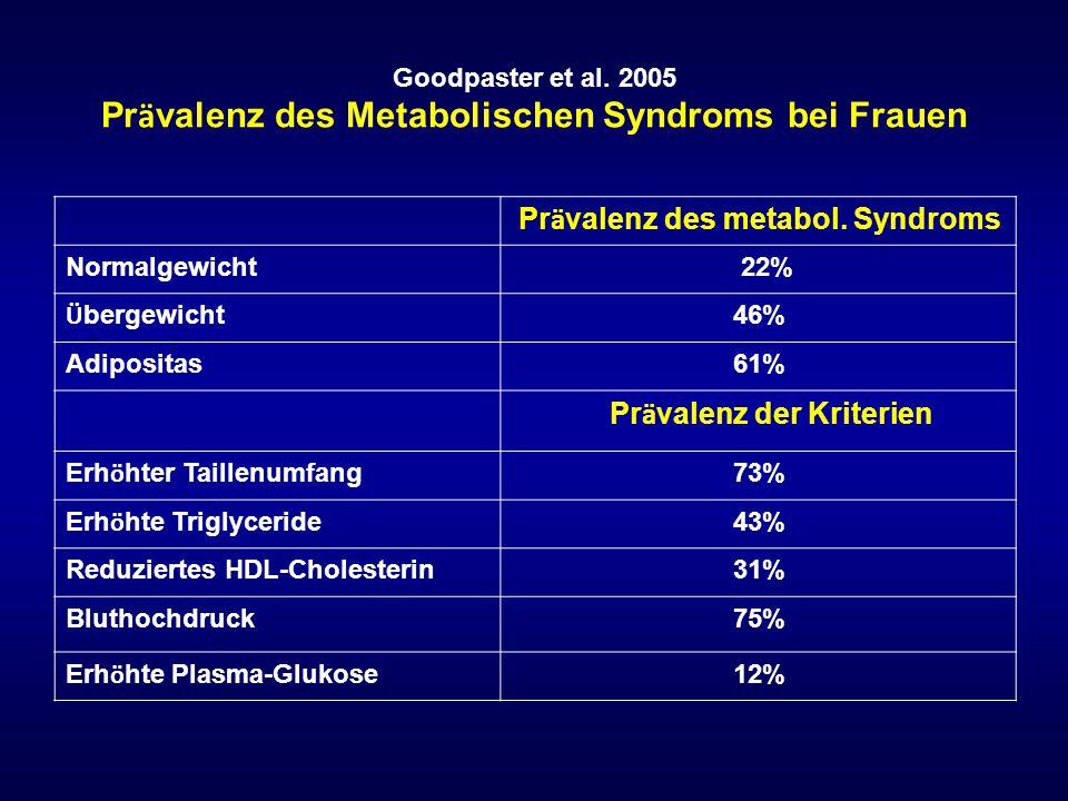 Goodpaster et al. 2005 Prävalenz des Metabolischen Syndroms bei Frauen