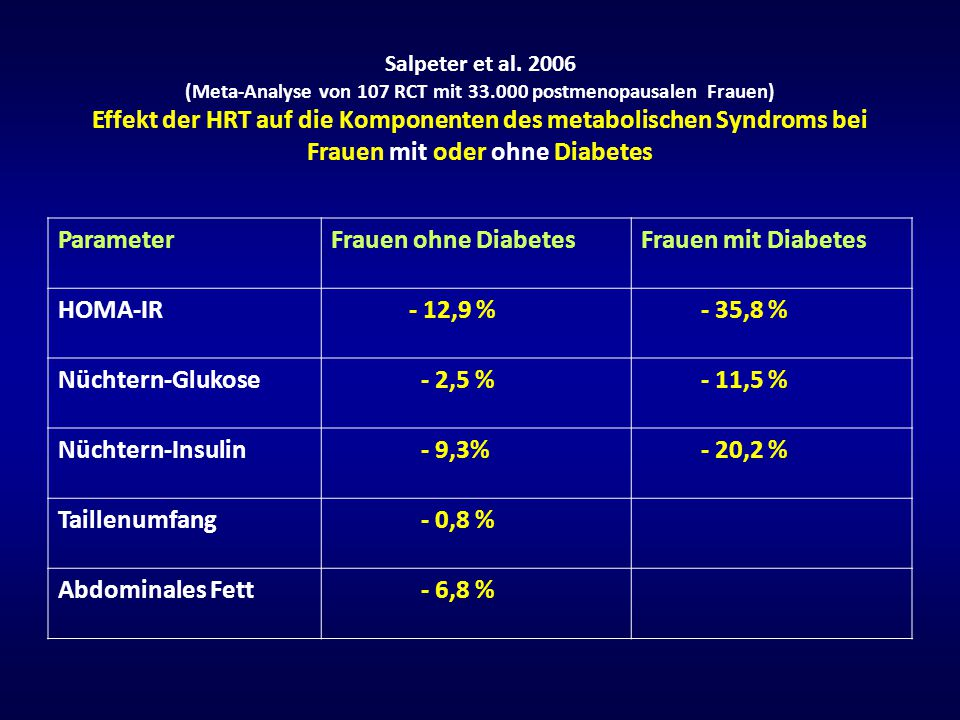 Parameter Frauen ohne Diabetes Frauen mit Diabetes HOMA-IR - 12,9 %