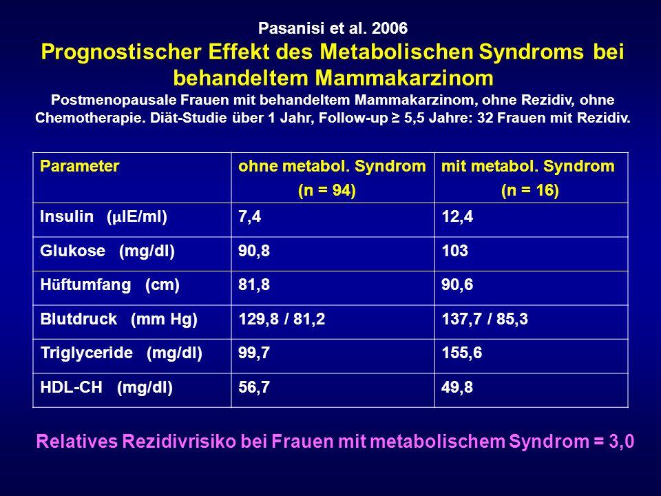 Relatives Rezidivrisiko bei Frauen mit metabolischem Syndrom = 3,0