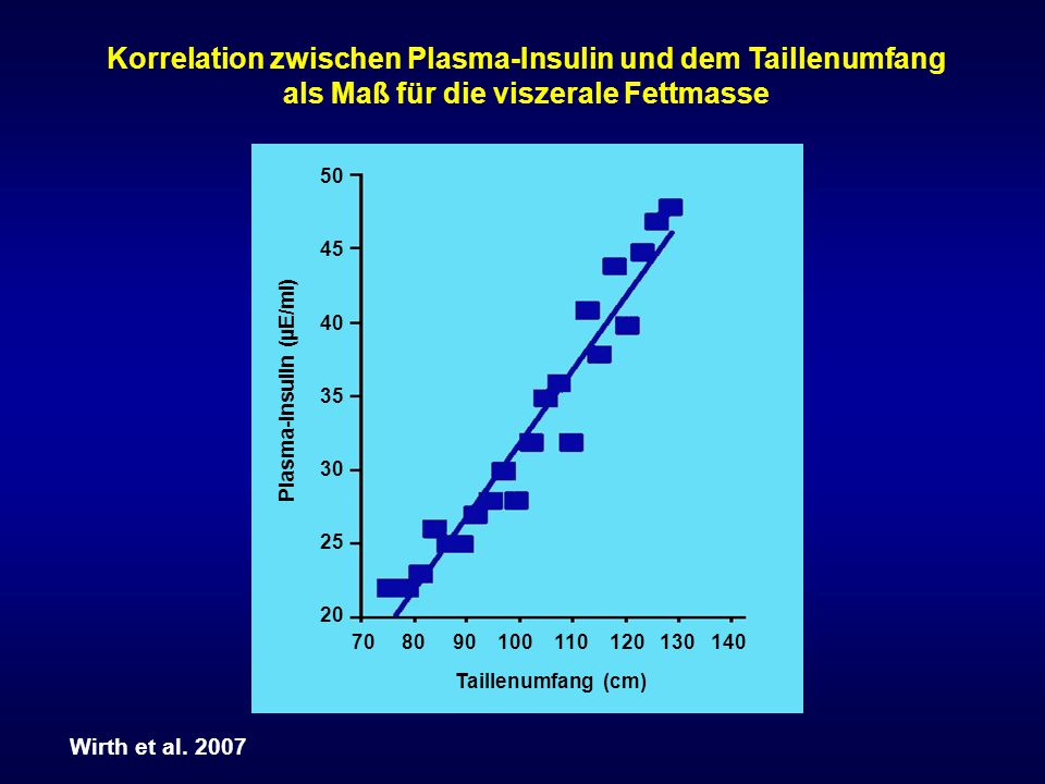 Korrelation zwischen Plasma-Insulin und dem Taillenumfang