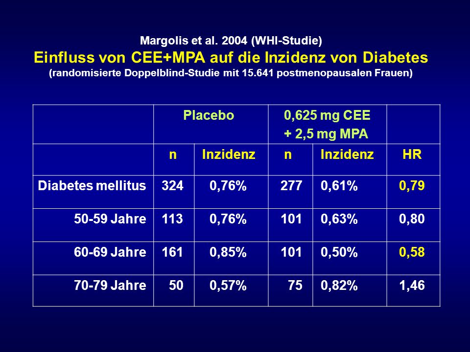 Placebo 0,625 mg CEE + 2,5 mg MPA n Inzidenz HR Diabetes mellitus 324