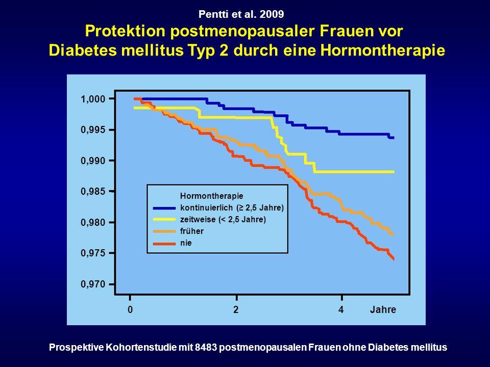 Protektion postmenopausaler Frauen vor