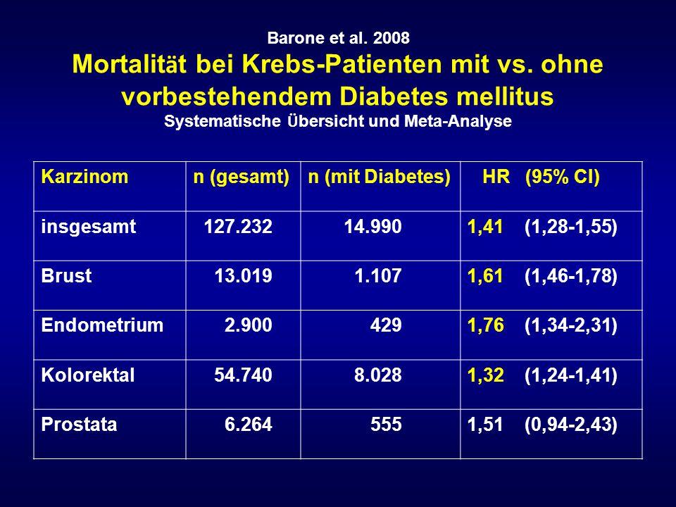 Karzinom n (gesamt) n (mit Diabetes) HR (95% CI) insgesamt 127.232