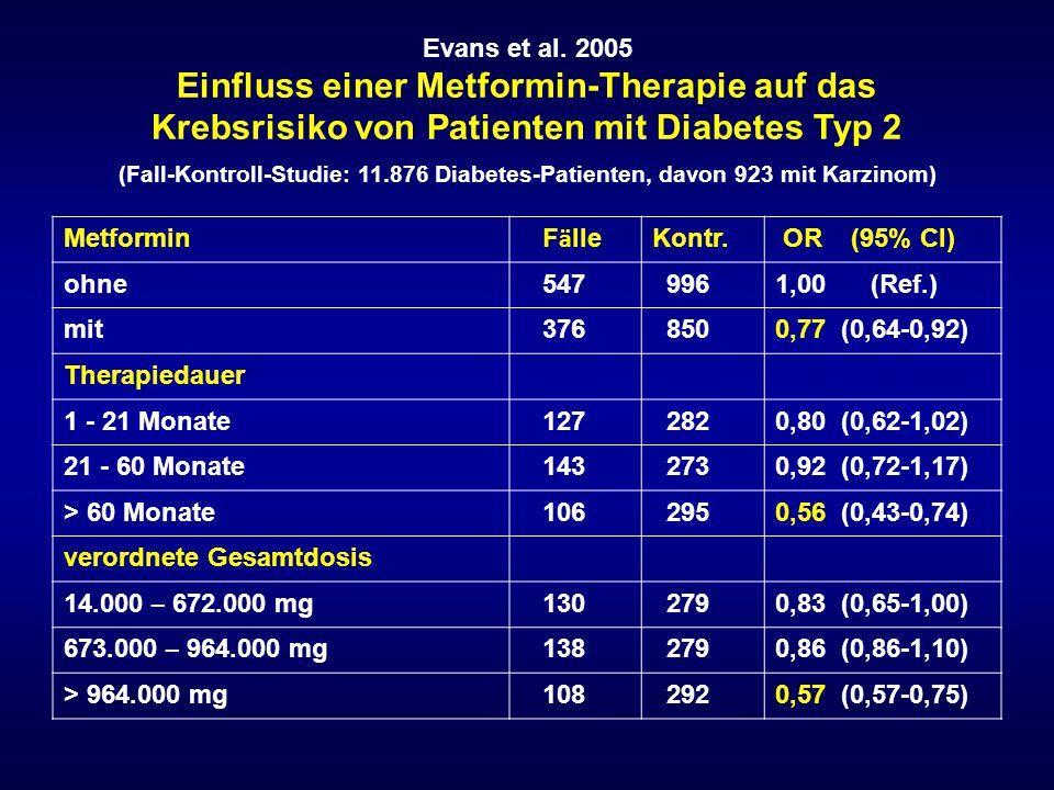 Evans et al. 2005 Einfluss einer Metformin-Therapie auf das Krebsrisiko von Patienten mit Diabetes Typ 2 (Fall-Kontroll-Studie: 11.876 Diabetes-Patienten, davon 923 mit Karzinom)