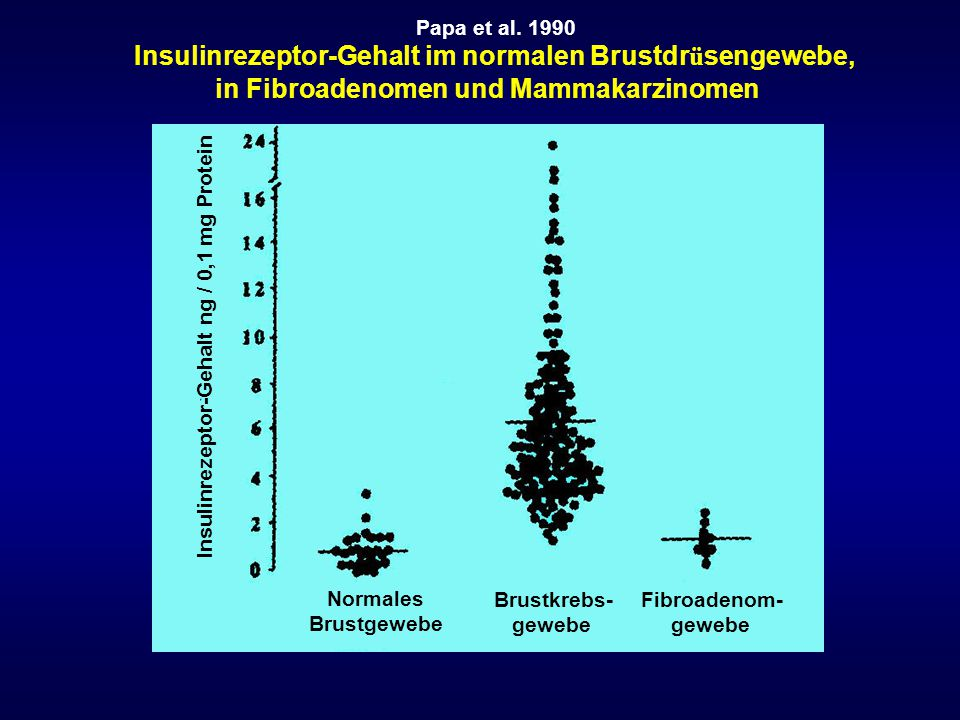 Insulinrezeptor-Gehalt im normalen Brustdrüsengewebe,