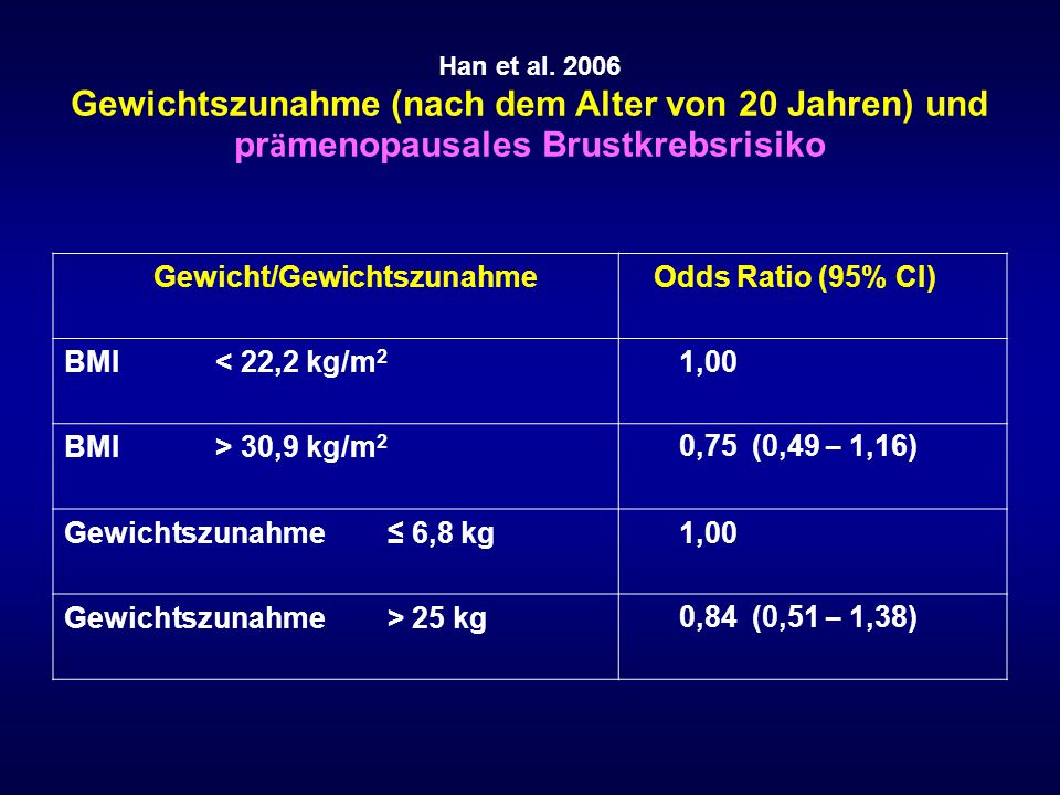 Gewicht/Gewichtszunahme Odds Ratio (95% CI) BMI < 22,2 kg/m2 1,00