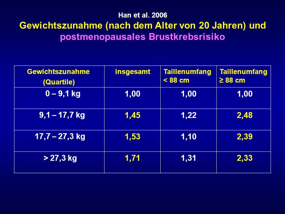 Han et al. 2006 Gewichtszunahme (nach dem Alter von 20 Jahren) und postmenopausales Brustkrebsrisiko