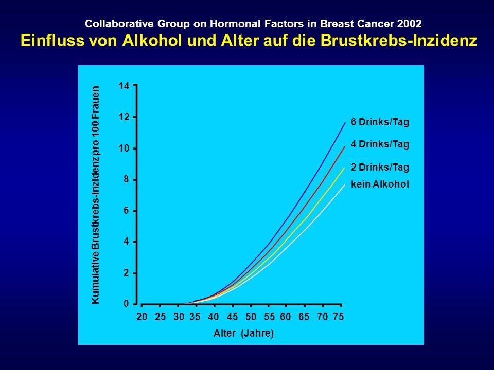 Einfluss von Alkohol und Alter auf die Brustkrebs-Inzidenz