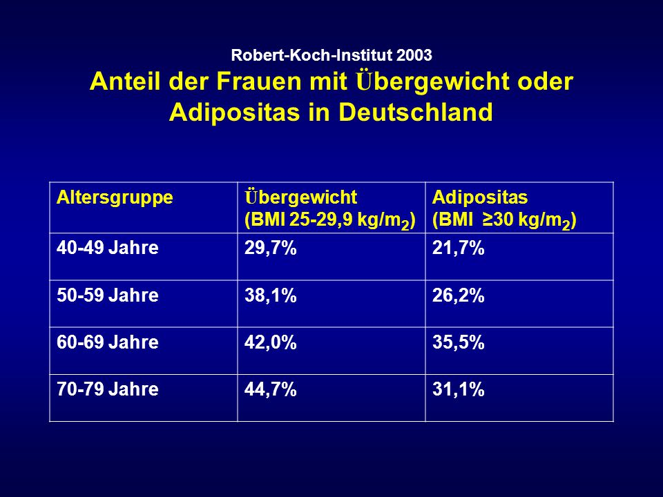 Übergewicht (BMI 25-29,9 kg/m2) Adipositas (BMI ≥30 kg/m2) 40-49 Jahre