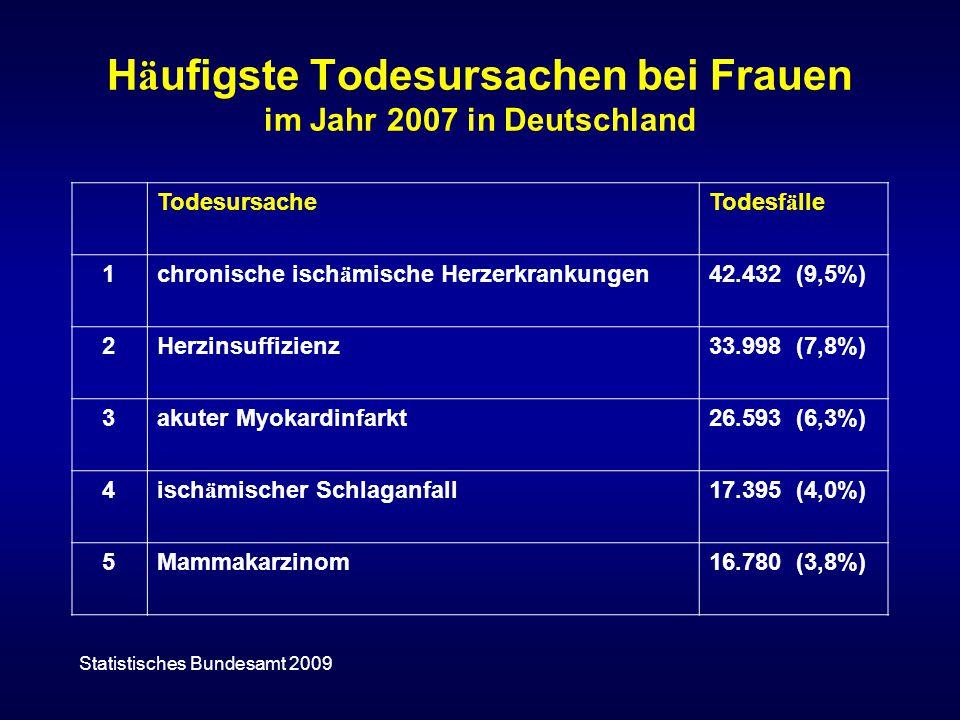Häufigste Todesursachen bei Frauen im Jahr 2007 in Deutschland