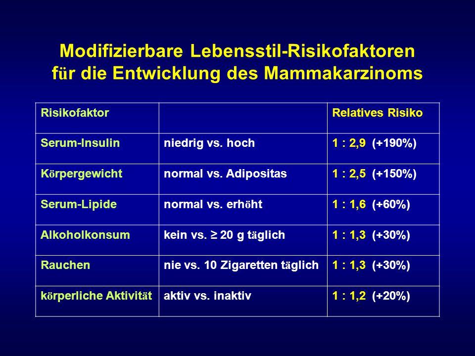 Modifizierbare Lebensstil-Risikofaktoren für die Entwicklung des Mammakarzinoms