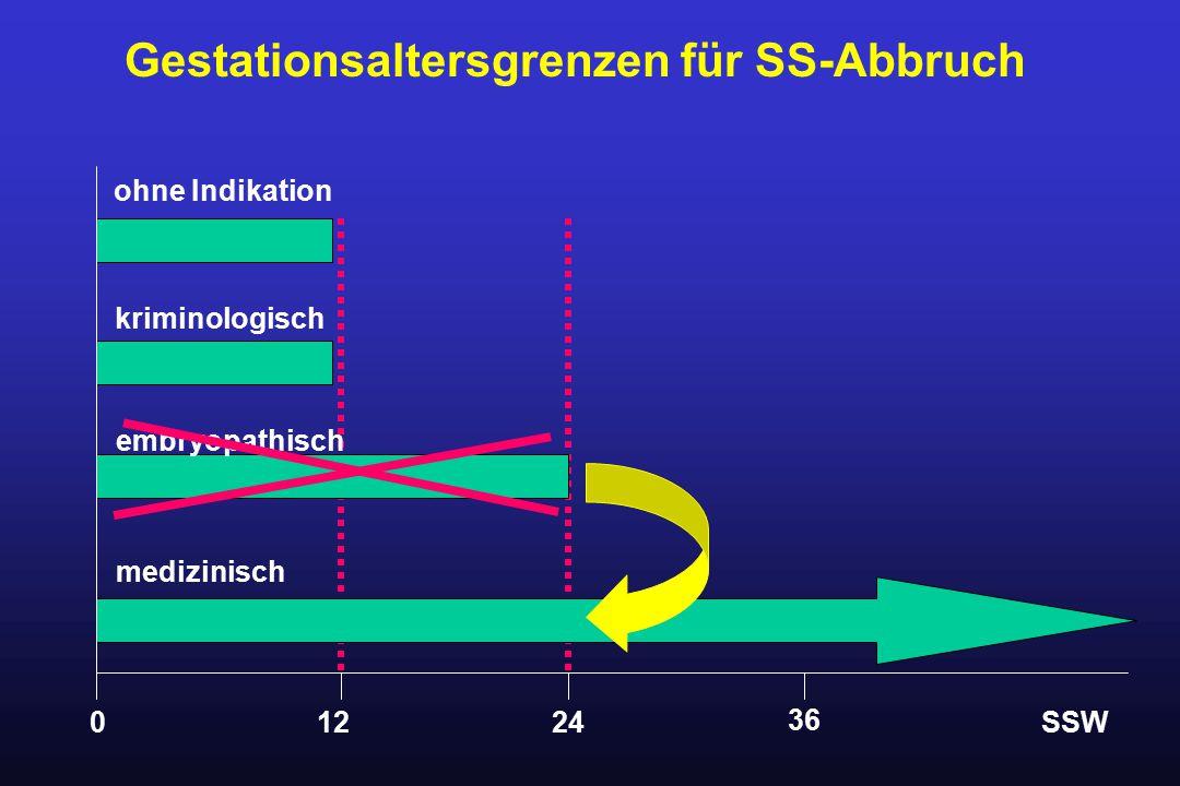 Gestationsaltersgrenzen für SS-Abbruch