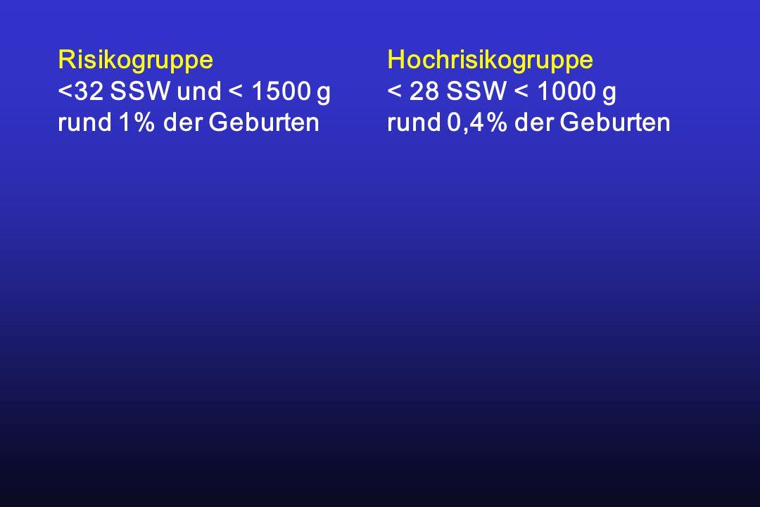 Risikogruppe <32 SSW und < 1500 g. rund 1% der Geburten.