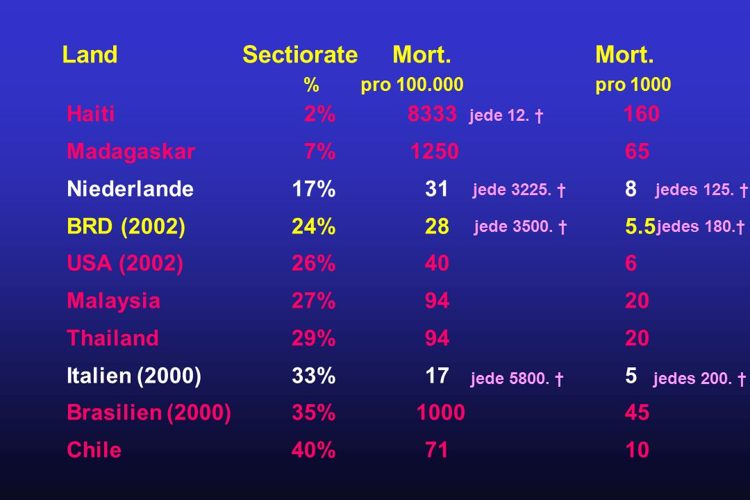 Land Sectiorate Mort. Mort. % pro 100.000 pro 1000