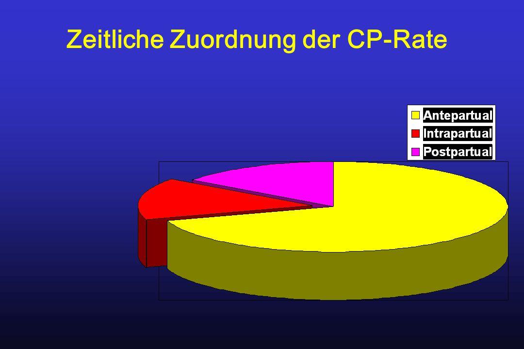 Zeitliche Zuordnung der CP-Rate