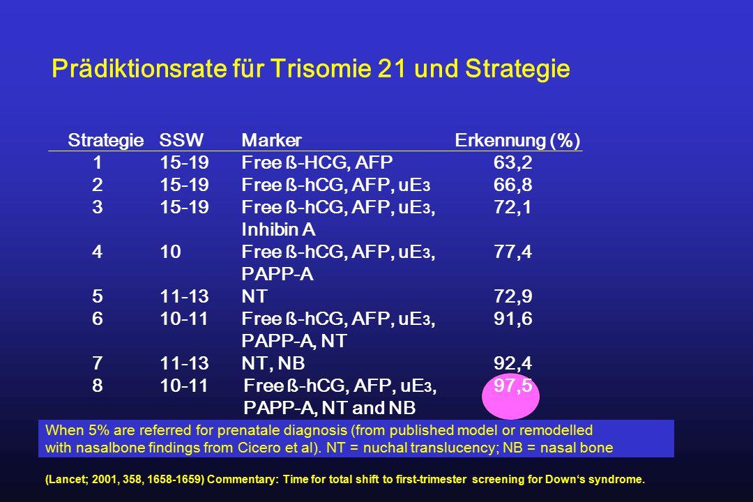 Prädiktionsrate für Trisomie 21 und Strategie
