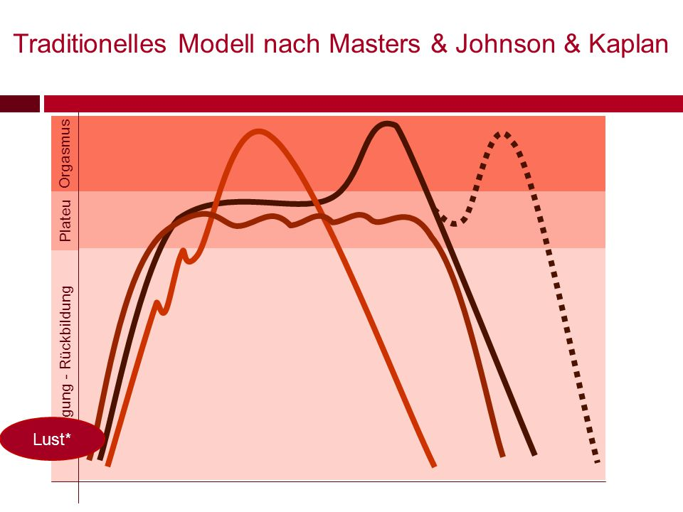 Traditionelles Modell nach Masters & Johnson & Kaplan