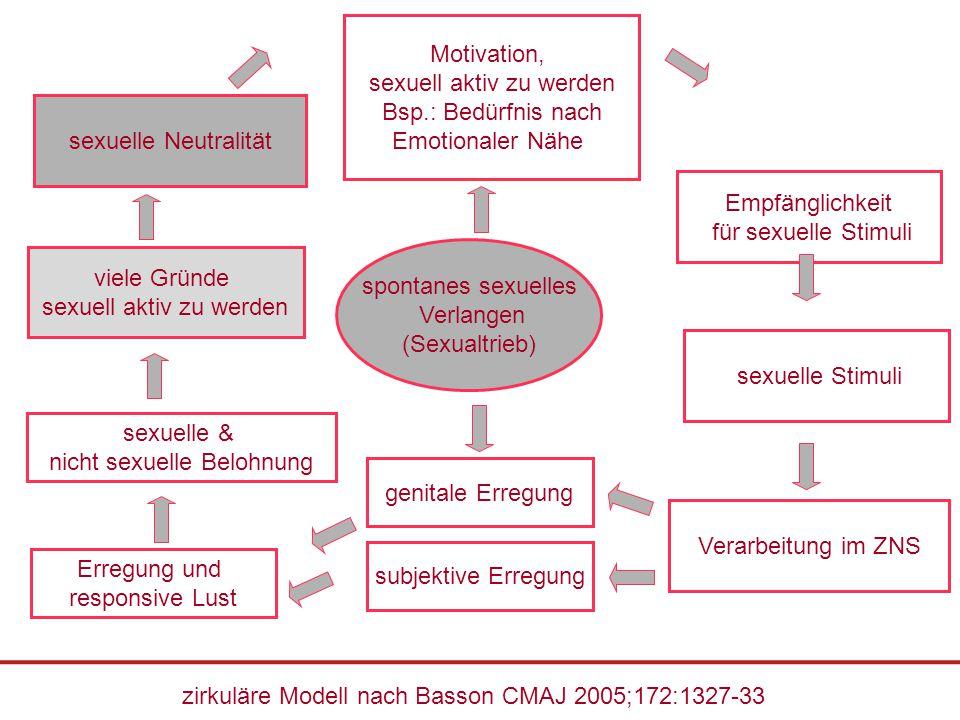sexuell aktiv zu werden Bsp.: Bedürfnis nach Emotionaler Nähe