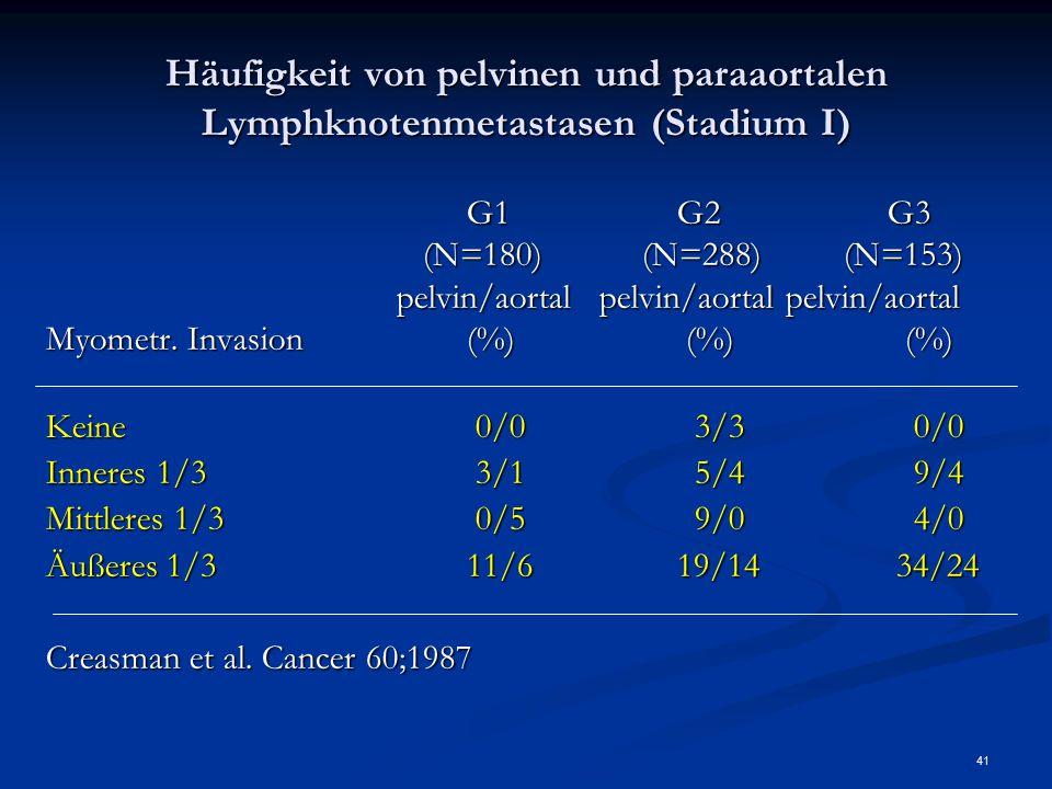 Häufigkeit von pelvinen und paraaortalen Lymphknotenmetastasen (Stadium I)