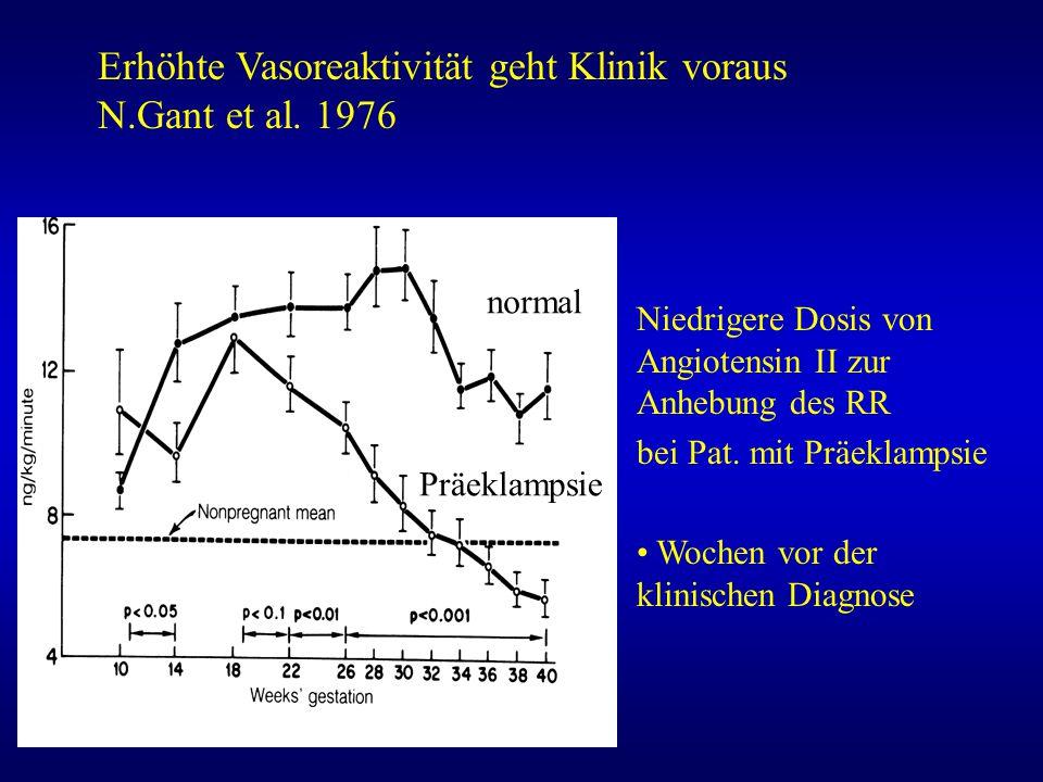 Erhöhte Vasoreaktivität geht Klinik voraus N.Gant et al. 1976