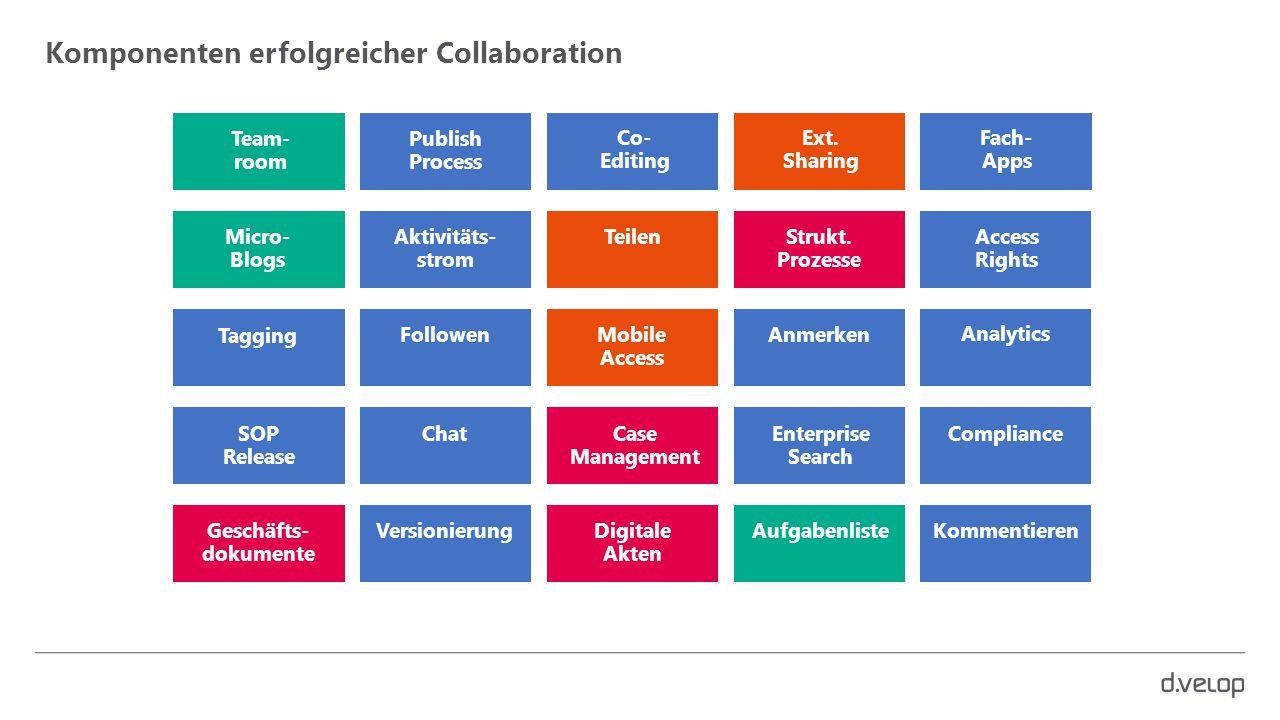 Komponenten erfolgreicher Collaboration